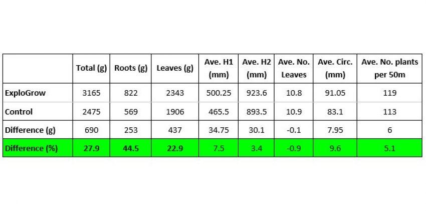 Biostimulant Seed Treatment On Maize Chart