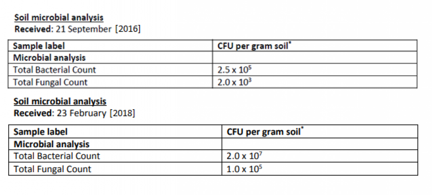 Soil Microbial Analysis Cfu Count Before And After